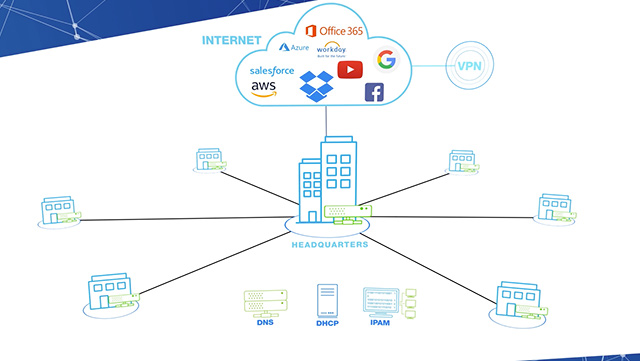BloxOne®️ DDI For Cloud-Managed Network Services