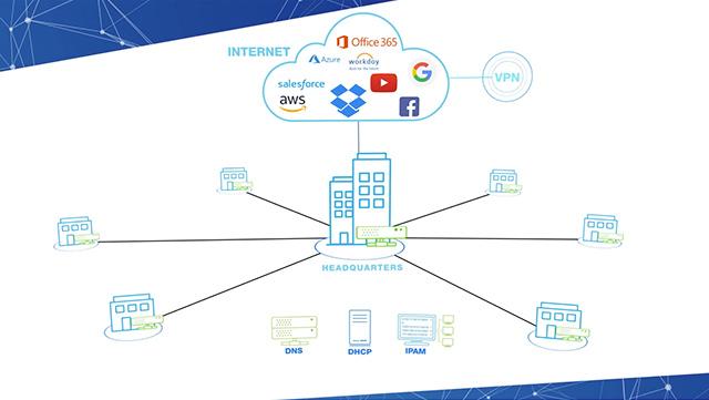 BloxOne® DDI—Automate And Streamline Cloud Networking
