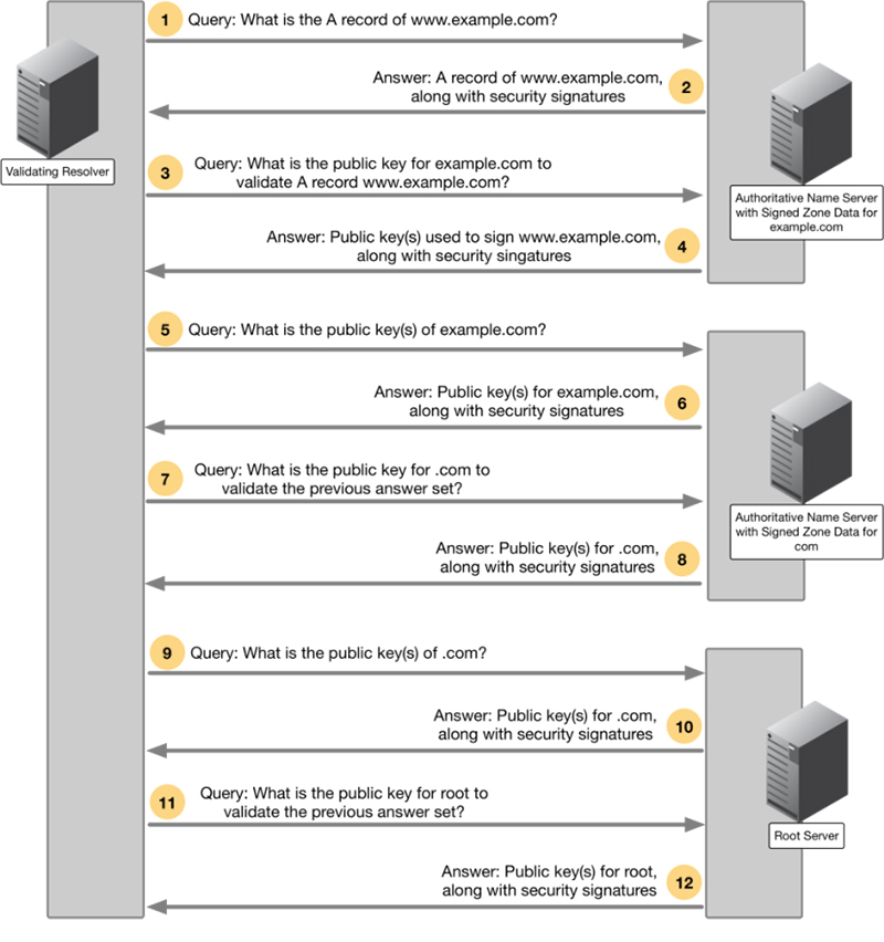 DNSSEC server conversation