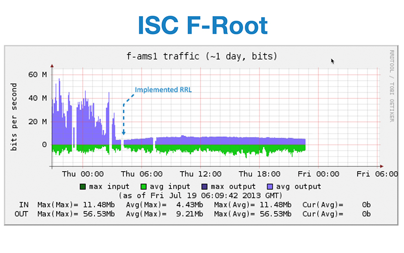 F-root Server with RRL
