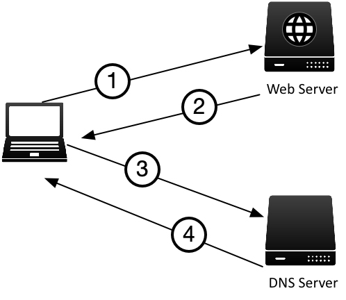 Simplified DANE transaction