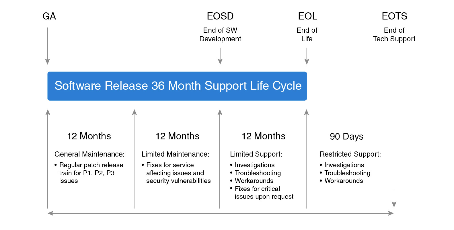 software-life-cycle
