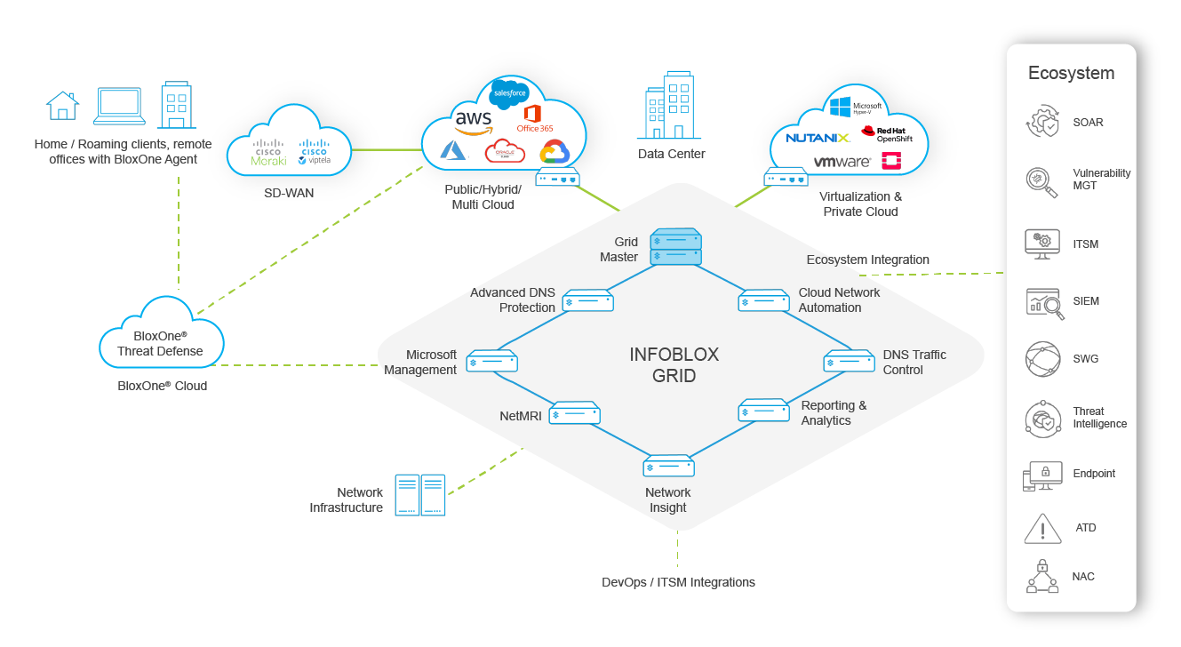 Infoblox Cloud-Managed Hybrid Architecture