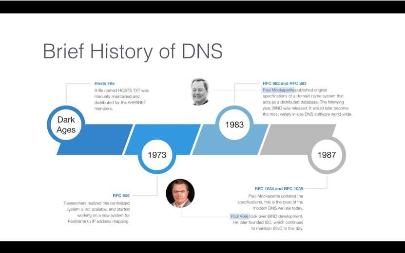 What is DNS (Domain Name System)?