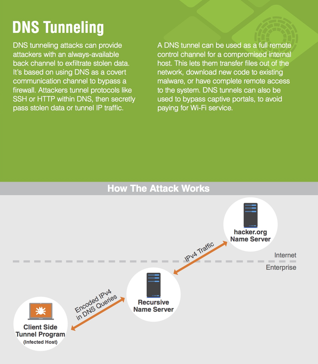 What is DNS Tunneling? | DDI (Secure DNS, DHCP, IPAM) | Infoblox