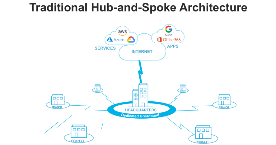 Conventional hub-and-spoke architectures cannot keep pace with the escalating demands of edge-centric computing.
